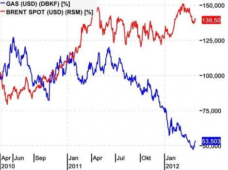 Gaspreis im Vergleich zum Ölpreis