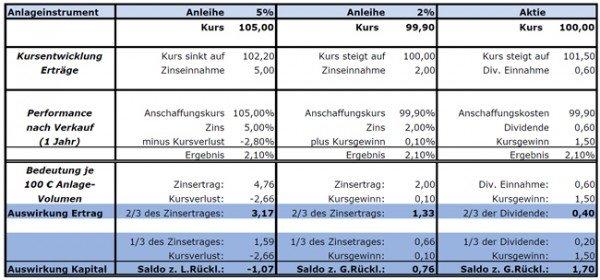 Gies & Heimburger - Anlagen im Vergleich