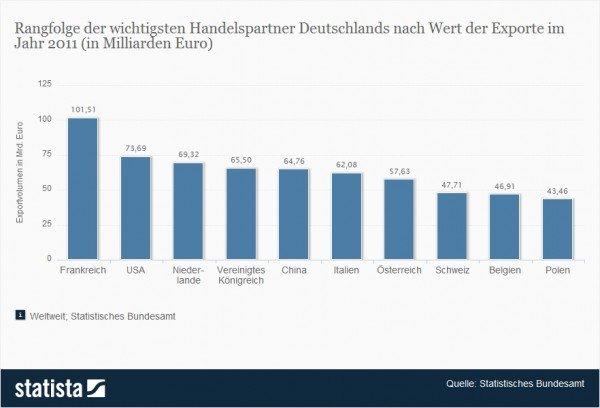 Die wichtigsten Handelspartner Deutschlands für den Export