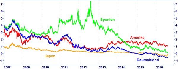 Die Grafik zeigt die Renditeentwicklung 5-jähriger Staatsanleihen aus Deutschland (blau), Japan (orange), Spanien (grün) und Amerika (rot) seit dem 1.1.2008