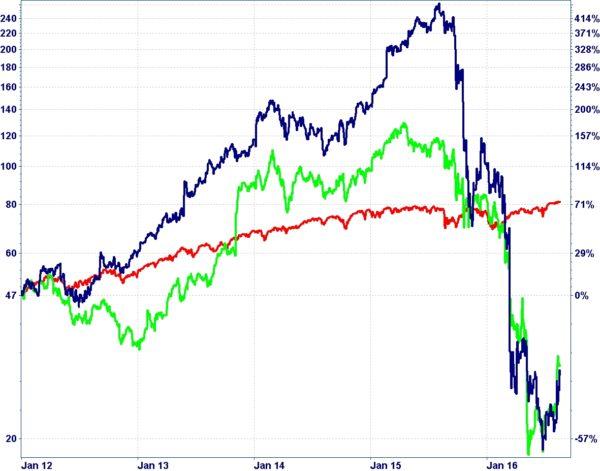 Der Chart zeigt die Kursentwicklung von Valeant (blau), Endo Intern. (grün) und dem S&P 500 (rot) seit 01.01.2012