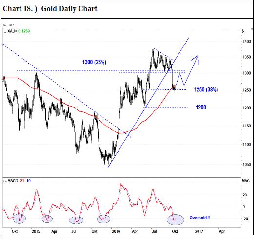 Der Chart zeigt die Entwicklung des Goldpreises seit Oktober 2014 (schwarze Linie) und unsere Erwartung für die kommenden Wochen (blauer Pfeil)